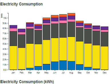 energy analysis and electricity consumption graph